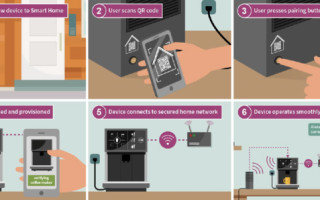 Implementing Improved Security and Connectivity for the Smart Home