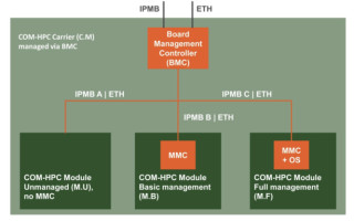 COM-HPC Integrates IPMI to Improve QoS for Edge Servers