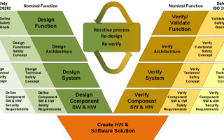ISO/SAE 21434: A Joint Solution to the Automotive Cybersecurity Challenge