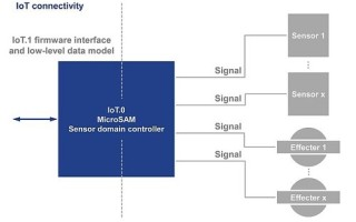 PICMG Ratifies IoT.1 Firmware Specification for Smart IoT Connected Sensors and Effecters