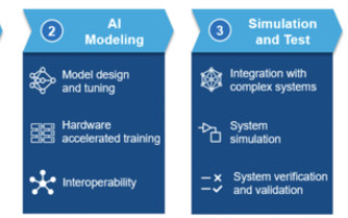 Ensuring AI Success in Manufacturing