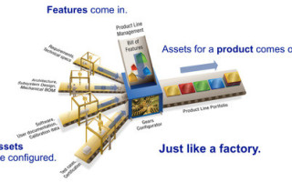 Product Line Engineering: Intelligent manufacturing for intelligent products