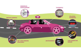 Multichip package memory enabling next-generation Internet of Things connectivity in automotive