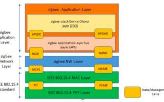 zigbee porting on a new microcontroller/RF chip