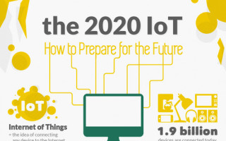 Preparing for the IoT of 2020