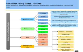 5 key trends in the global smart factory market