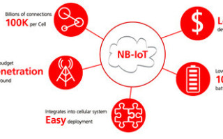 How narrowband IoT will connect our cities