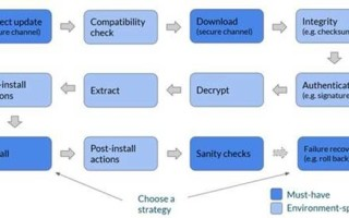 Key considerations for deploying software updates to IoT devices