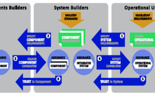 TPM and trust in the new Industrial Internet Security Framework