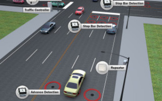 Sensor-enabled nodes support the IoT for smart buildings and smart  transport