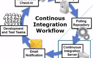 First Agile, now Continuous Integration. Where does testing fit?