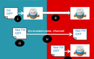 Secure firmware update considerations for ultra-low power MCUs