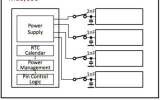 Energy consumption in modern microcontroller systems