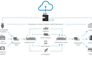 Asset monitoring improves product quality and energy efficiency in the cold chain