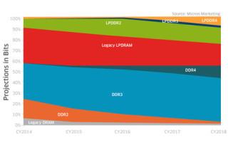 Will adaptive IP meet the low-power IoT challenge?