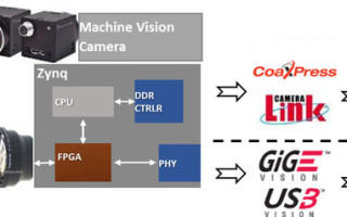 Embedded vision for Industry 4.0