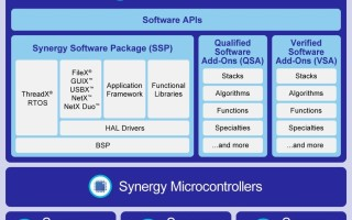 Managing the IoT lifecycle with development environments