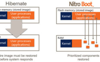Cut your embedded system?s boot time with Datalight?s NitroBoot