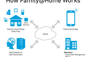 Smart home as a service: The next frontier for the smart home market