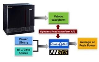 Emulation tools reinvigorate power analysis in large SoCs