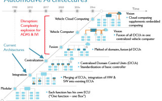 ARM attacks automotive, moves to support the IoT developer