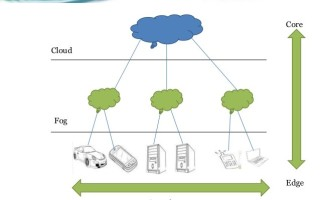 Get ready for the coming era of fog computing