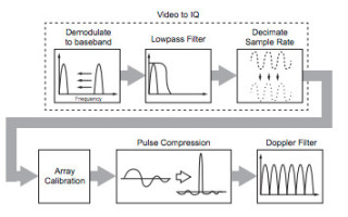 Xeon-D Vs Xeon-E for embedded radar applications