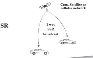 Connectivity puts precision into automotive positioning