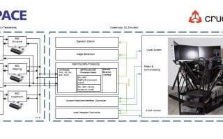Cruden dSPACE integration package combines HIL and DIL simulations