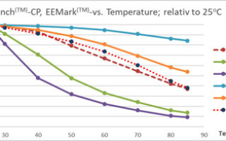 Energy consumption in modern microcontroller systems, part three: The impact of operating temperature on energy consumption