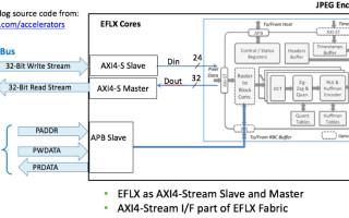 Using embedded FPGA as a reconfigurable accelerator