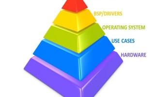 The power pyramid