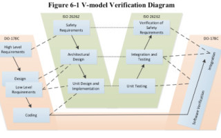Using Java in Safety-Critical Applications ISO 26262 Certification for Real-Time Java Code