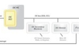 New MIPI I3C Host Controller Interface speeds sensor integration