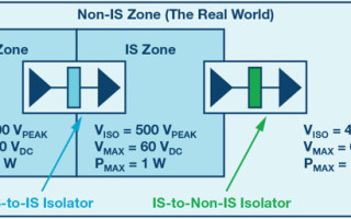 Digital isolators can be used in intrinsic safety applications