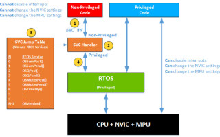 Using a memory protection unit with an RTOS, part 2