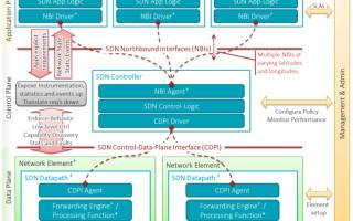 Fog computing: Bringing SDN to IIoT