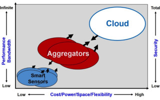 Bandwidth, performance, and security: What we expect of the cloud