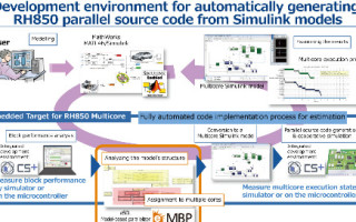 Automotive multicore gets a model-based development boost