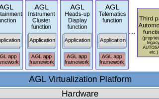 Automotive open source virtualization: Bringing open source virtualization in AGL