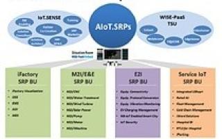Advantech launches 30 IIoT solutions