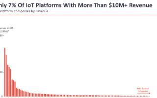 Edge-to-Cloud-Ready Platform Expedites IoT Transformation