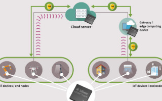 Infineon's OPTIGA Trust M Improves Security and Performance in Cloud Applications