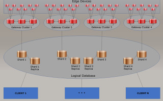 Distributed Database Systems Relevance to the Internet of Things