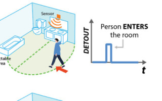 Smart Bathrooms Built on Radar