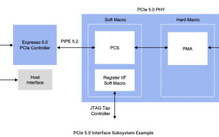 Rambus Announces PCI Express 5.0 Interface Solution