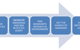 Easier Memory Management in UVM