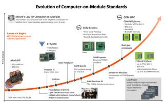 COM-HPC: Limitless High-Speed Scalability