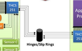 THine Introduces 4Gbps, Low Voltage Differential Transceiver IC