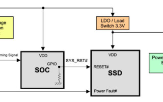 Overcoming Industrial Data Storage Problems with 3D NAND